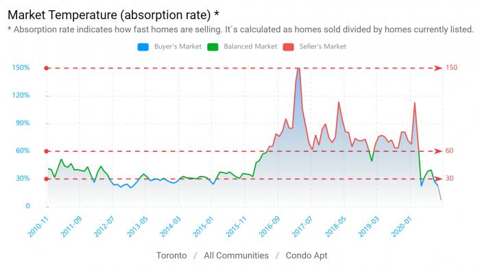 condo market temperature from HouseSigma
