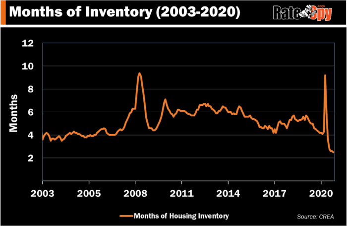 Months of inventory RateSpy chart
