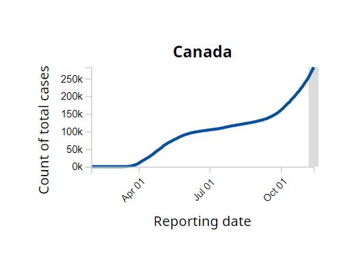 Canada's COVID case curve