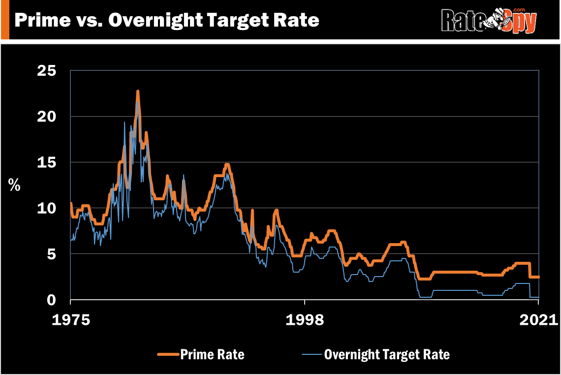latest canada prime rate vs. bank of canada target rate