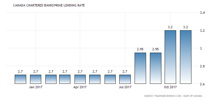 Canada's best 3 Year Variable Mortgage Rate